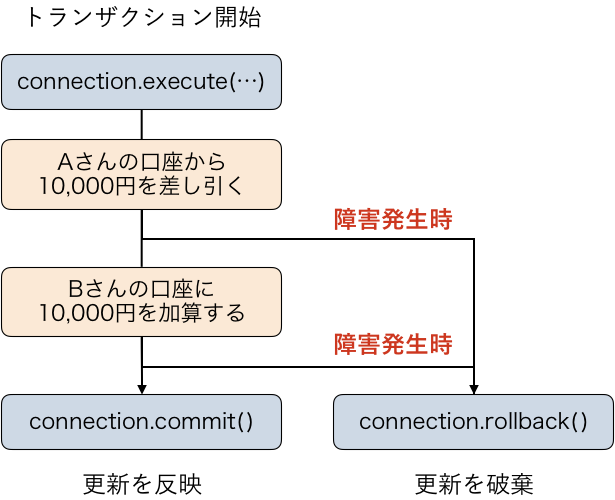 https://images.pyq.jp/db_first/transaction.png