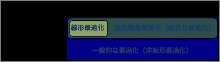 https://images.pyq.jp/math_opt/mo_mip_01.png