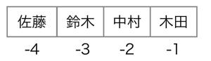 sample_list_3